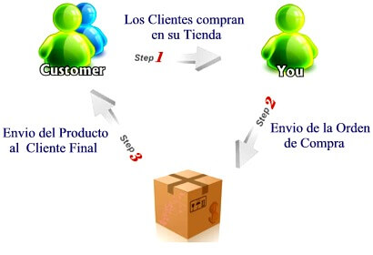 ecommerce drop shipping en tu barrio